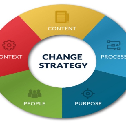 The Role Of Strategic HRM In Change Management